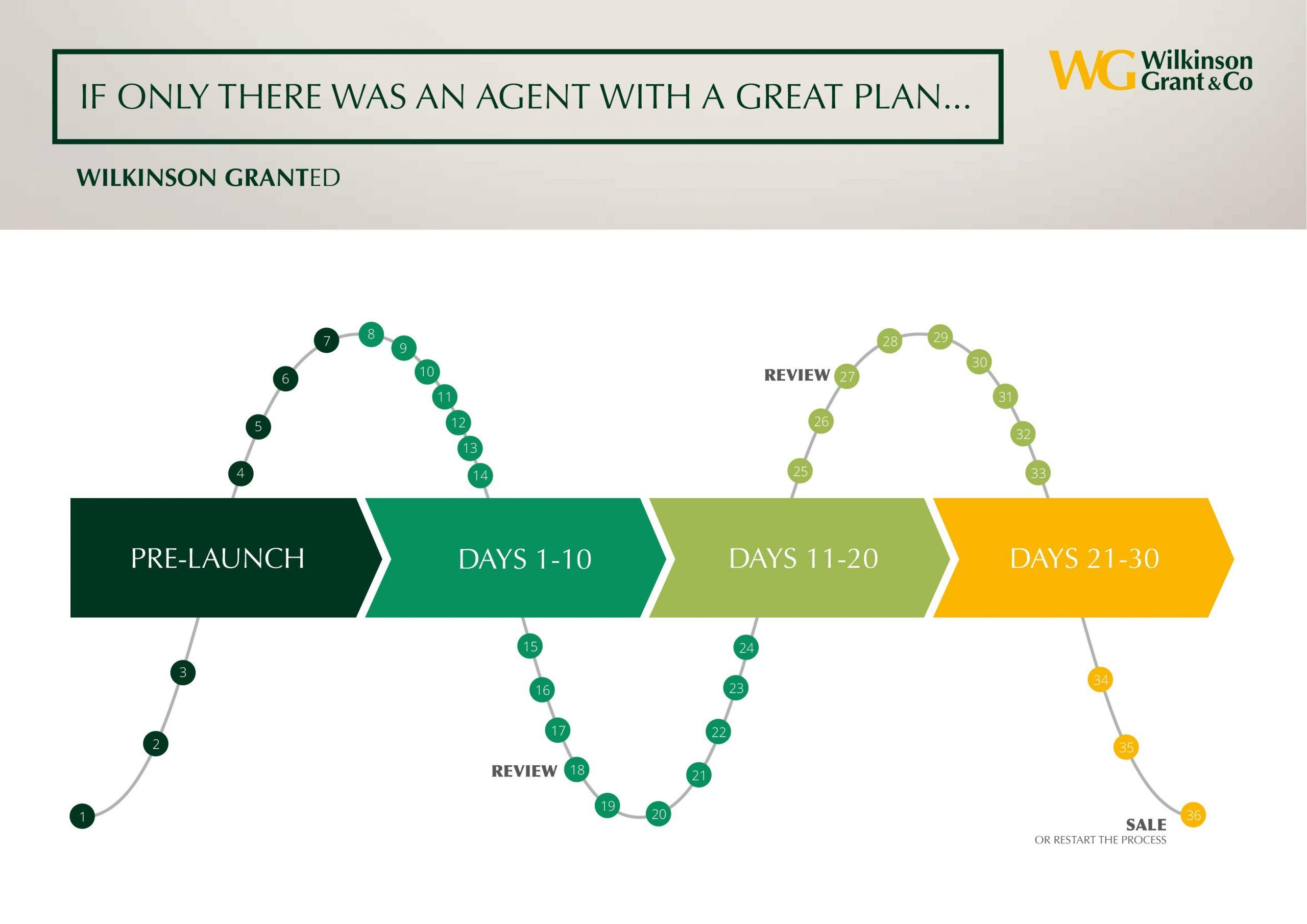 WG_30_day_plan